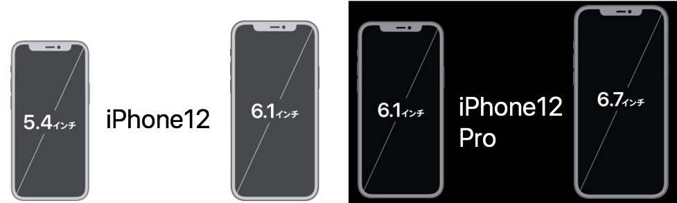 iPhone12とiPhone12Proの画面サイズ